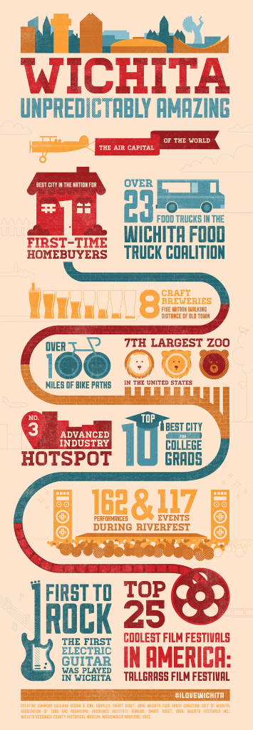 A compilation of the top 11 reasons a group of YPs from Sullivan Higdon & Sink think Wichita is unpredICTably amazing.